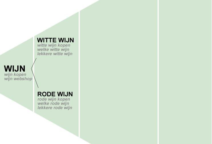 keyword-piramide-wijnwebshop1