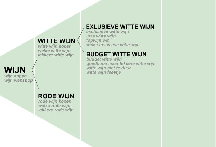 keyword-piramide-wijnwebshop2
