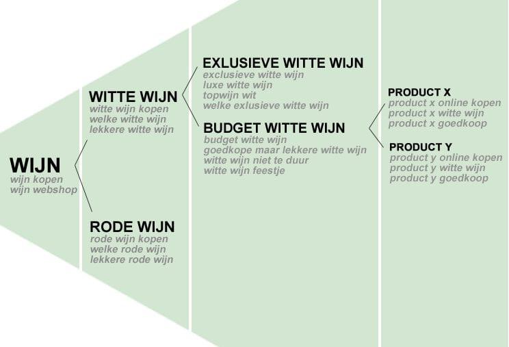 keyword-piramide-wijnwebshop3