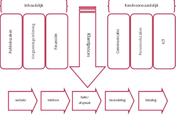 klantproces-dwars-door-inhoudelijke-en-faciliterende-silo's