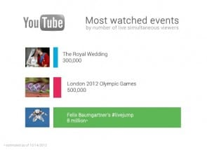 Youtube Events