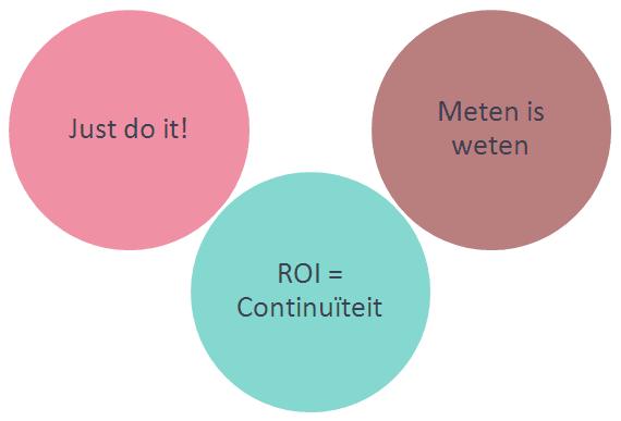 Drie manieren om Social Media ROI te benaderen