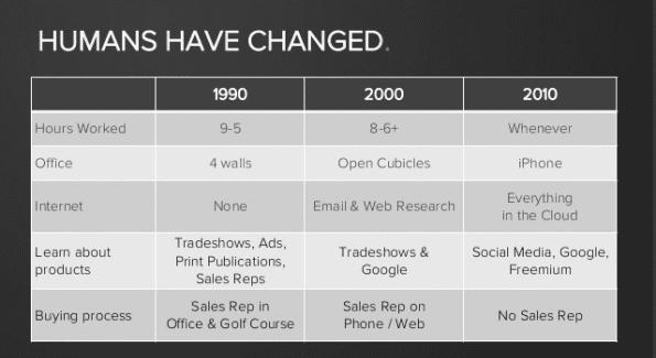 Mensen zijn veranderd. Mediagebruik ook. Marketeers niet.