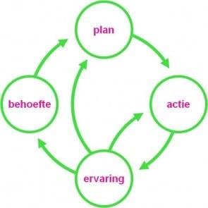 cyclus behoefte-plan-actie-ervaring