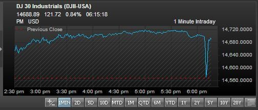 Dow Jones Index drops