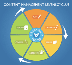 content management levenscyclus