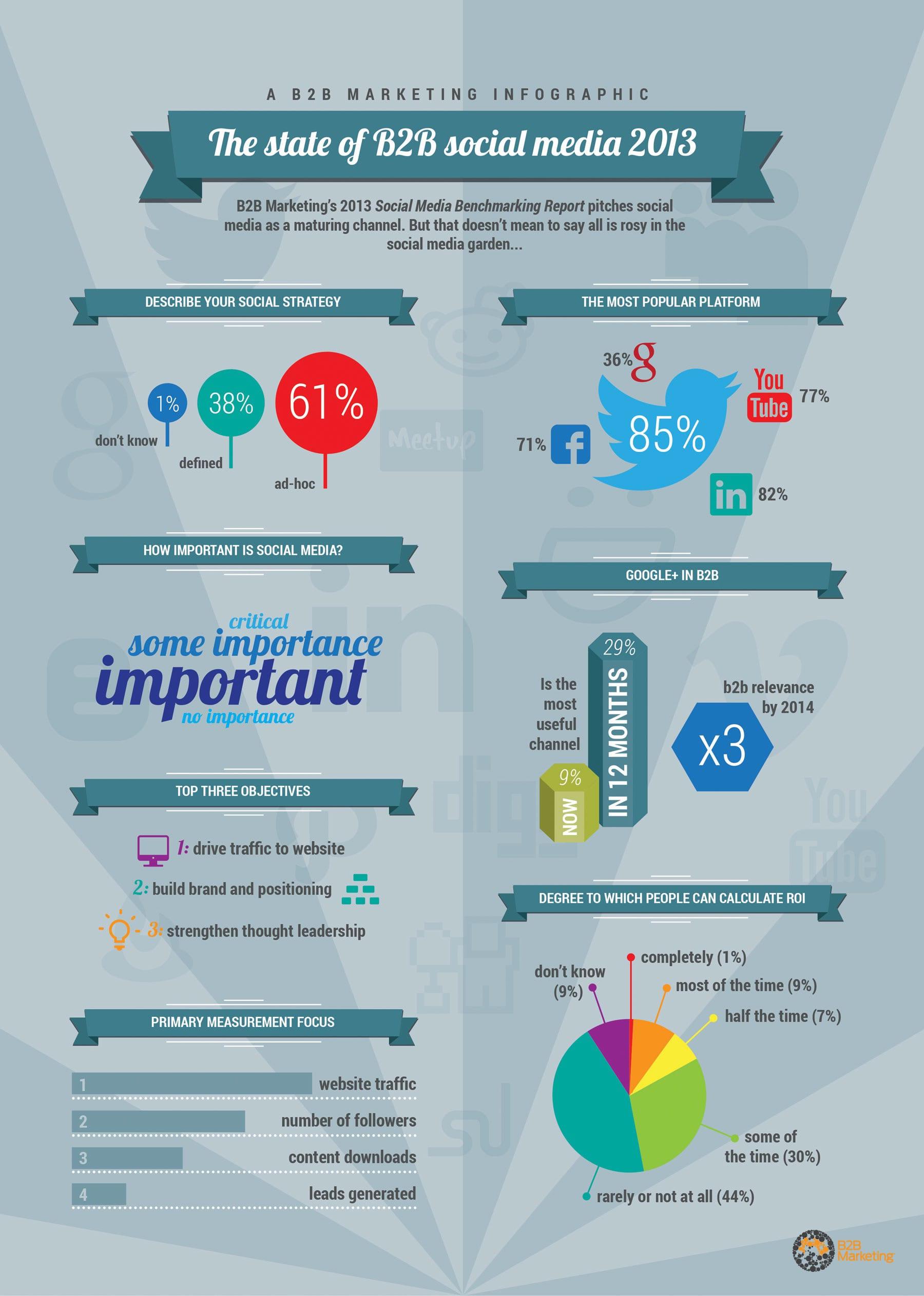 Social mediagebruik door B2B-organisaties in 2013 [infographic]