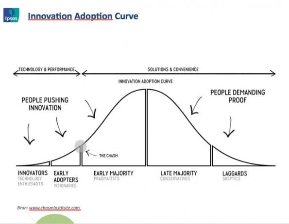 innovationadoptioncurve