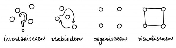 De stappen van het visualisering proces (Floor Hickmann)