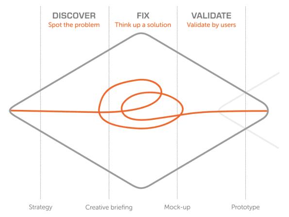 Discover, fix & validate