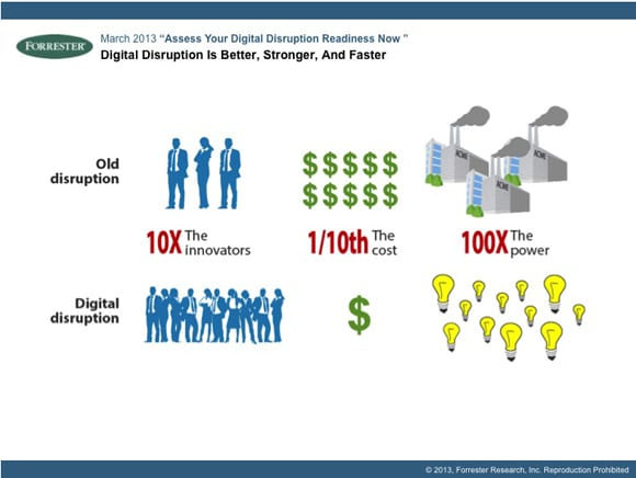 Traditionele disruptie versus digitale disruptie, Forrester Research, 2011