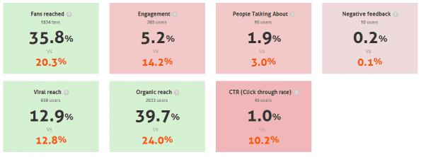 Vergelijking Bedrijfstak Facebook Page - AgoraPulse Barometer