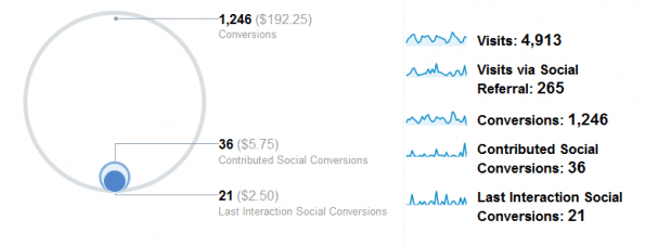 Google Analytics - Sociale waarde / Social Value