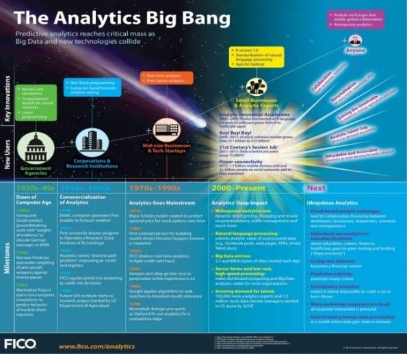 the analytics big bang
