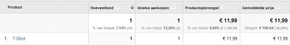 voorbeeld E-commerce data