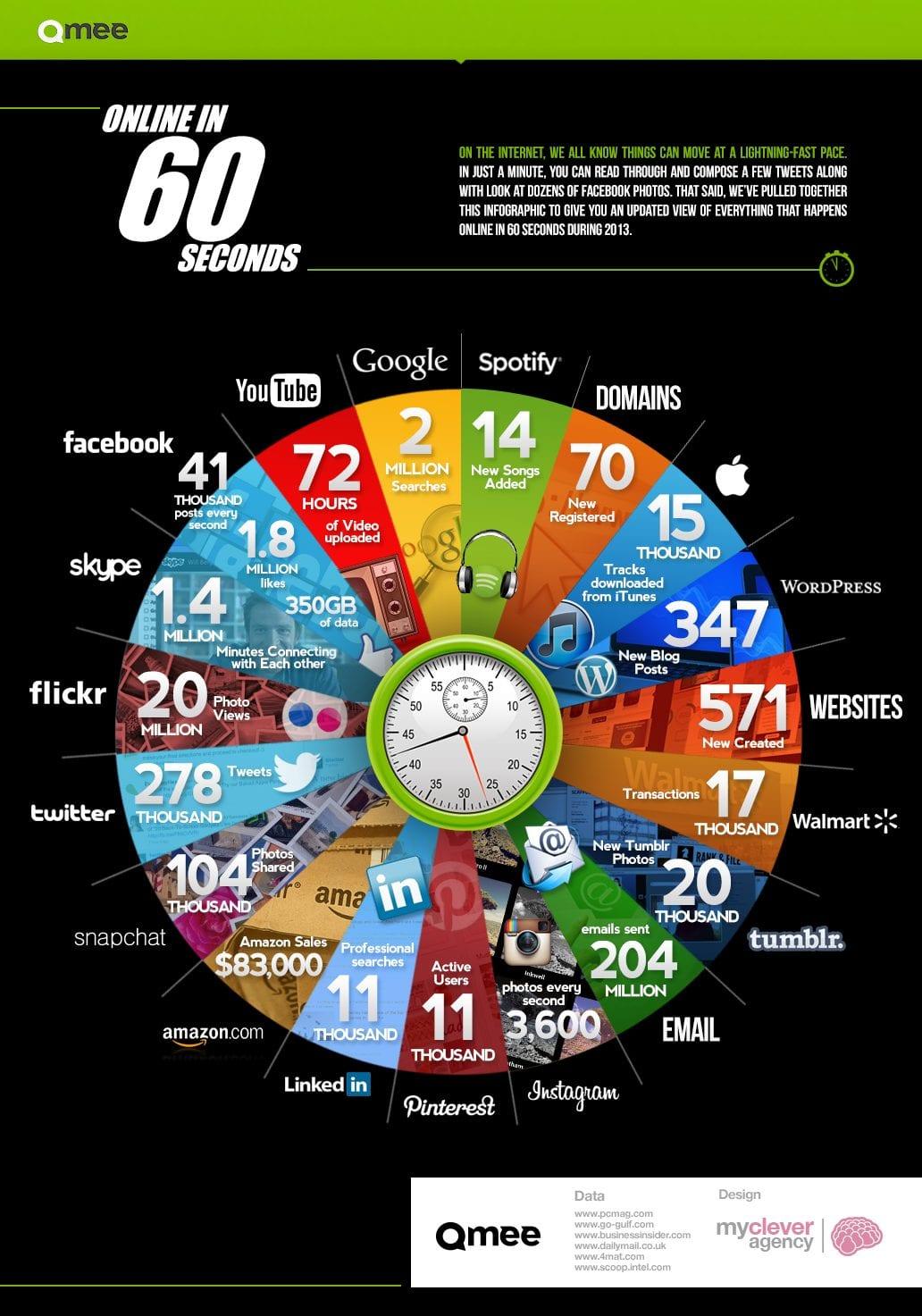 De online wereld - wat gebeurt er in 60 seconden? [infographic]