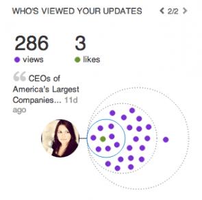 Bereik LinkedIn-update