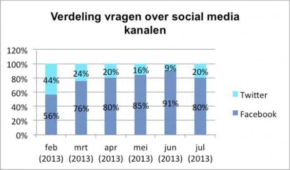 Verdeling vragen over social media kanalen FNV Bondgenoten (bij interview Oliver de Leeuw)