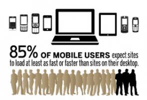 Gebruikers willen dezelfde snelheid op elke device.