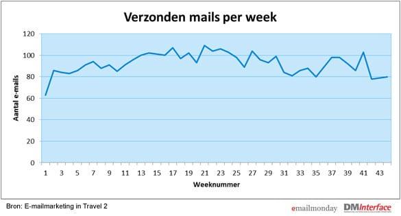 emailmarketing_verzendaantallen_travel