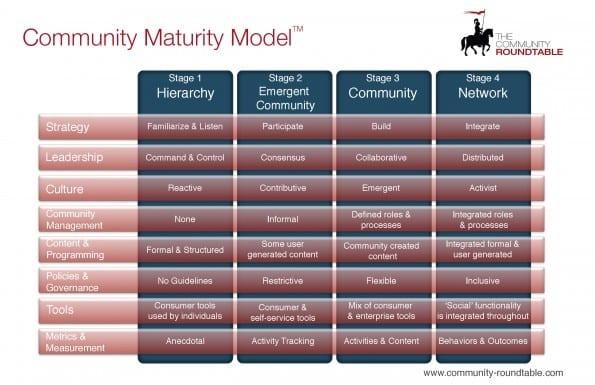 Community-Maturity-Model-595x385