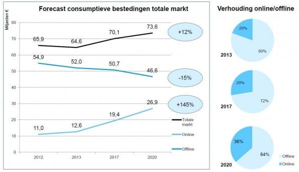 GFK-forece-consumentenbestedingen