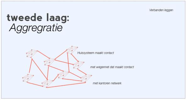 Guido_Gihaux_aggregratie_tweede_laag