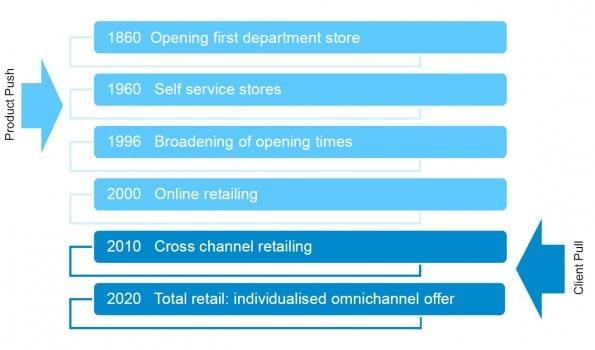 Total-Retail-GFK
