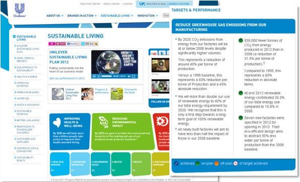 Sustainability bij Unilever