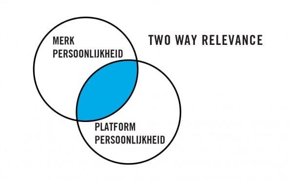 Platform en merk moeten opzoek gaan naar two way relevance.