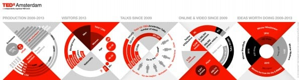 TEDxAmsterdam infographic 5 years - by Schwandt Infographics and Nameshapers.com