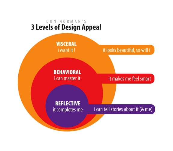 Three-Levels-of-Design-Appeal