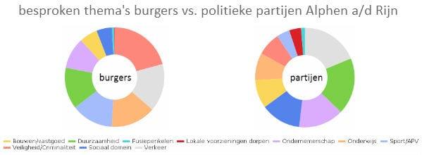 Burgers-vs-partijen