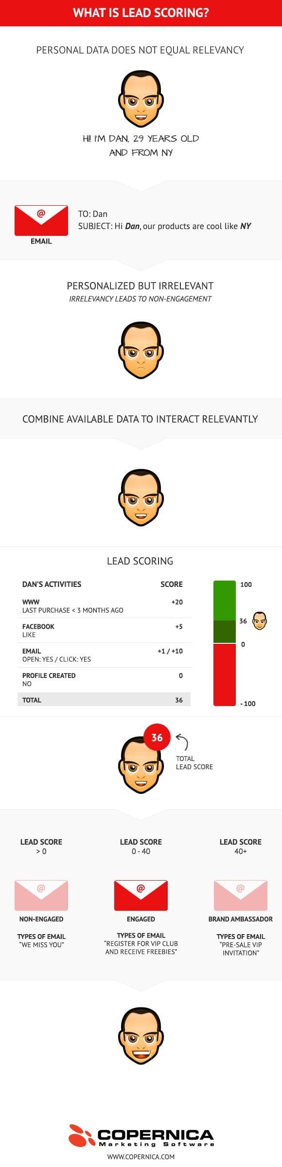 lead scoring infographic