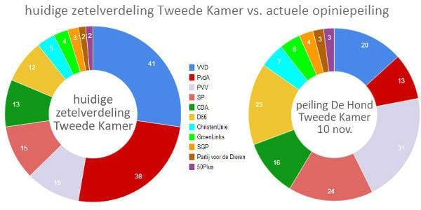 Zetelverdeling-vs-opiniepeiling-TK