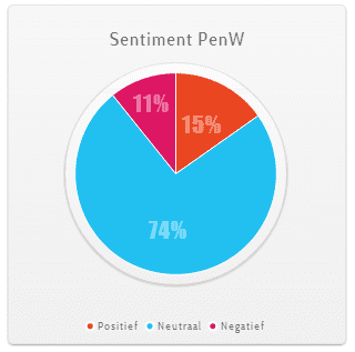 penw sentiment