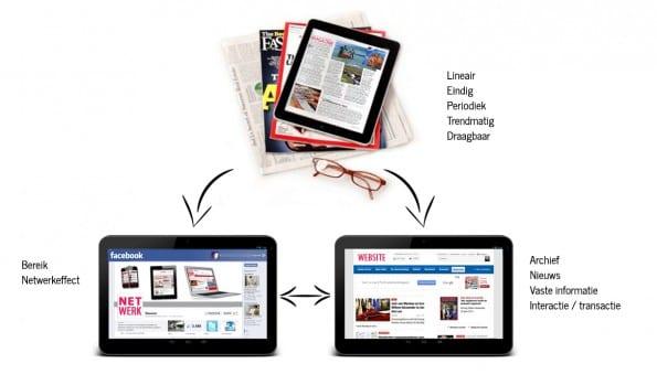 Een krachtige mix van website, social media en magazines ondersteunt je (media)merk optimaal