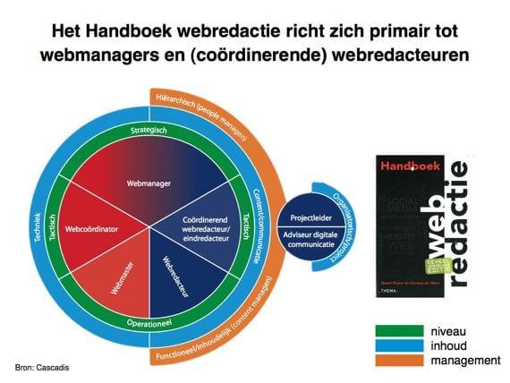 Handboek webredactie Geert Poort en Corona de Wit richt zich op webmanagers en coordinerende webredacteuren zes denkende hoofddeksels