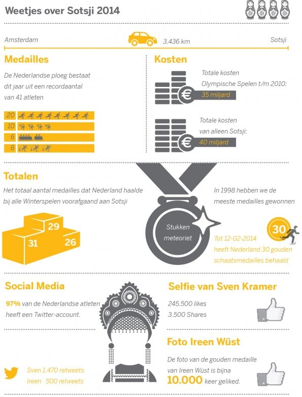 SAP Infographic Sotsji