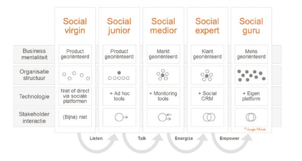 Social Readiness Model