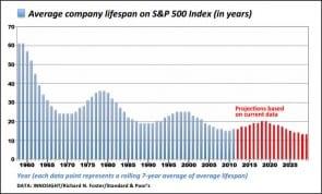 sp-index-lifespan