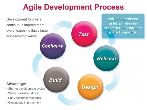 Het Agile proces