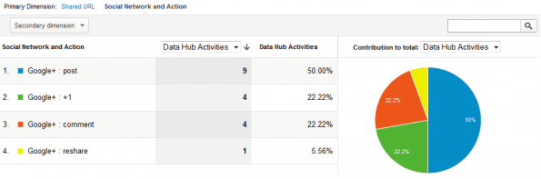 Social Media KPI - Google Plus Statistieken in Analytics