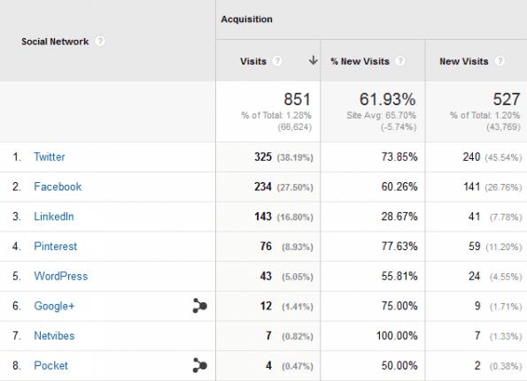 Social Media KPI - Aantal en percentage nieuwe bezoeken/bezoekers