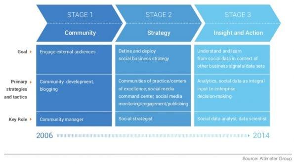 Altimeter: van community naar strategie en inzichten