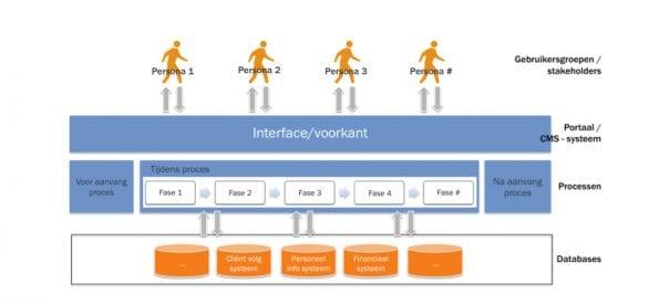 Concept online zorgservice