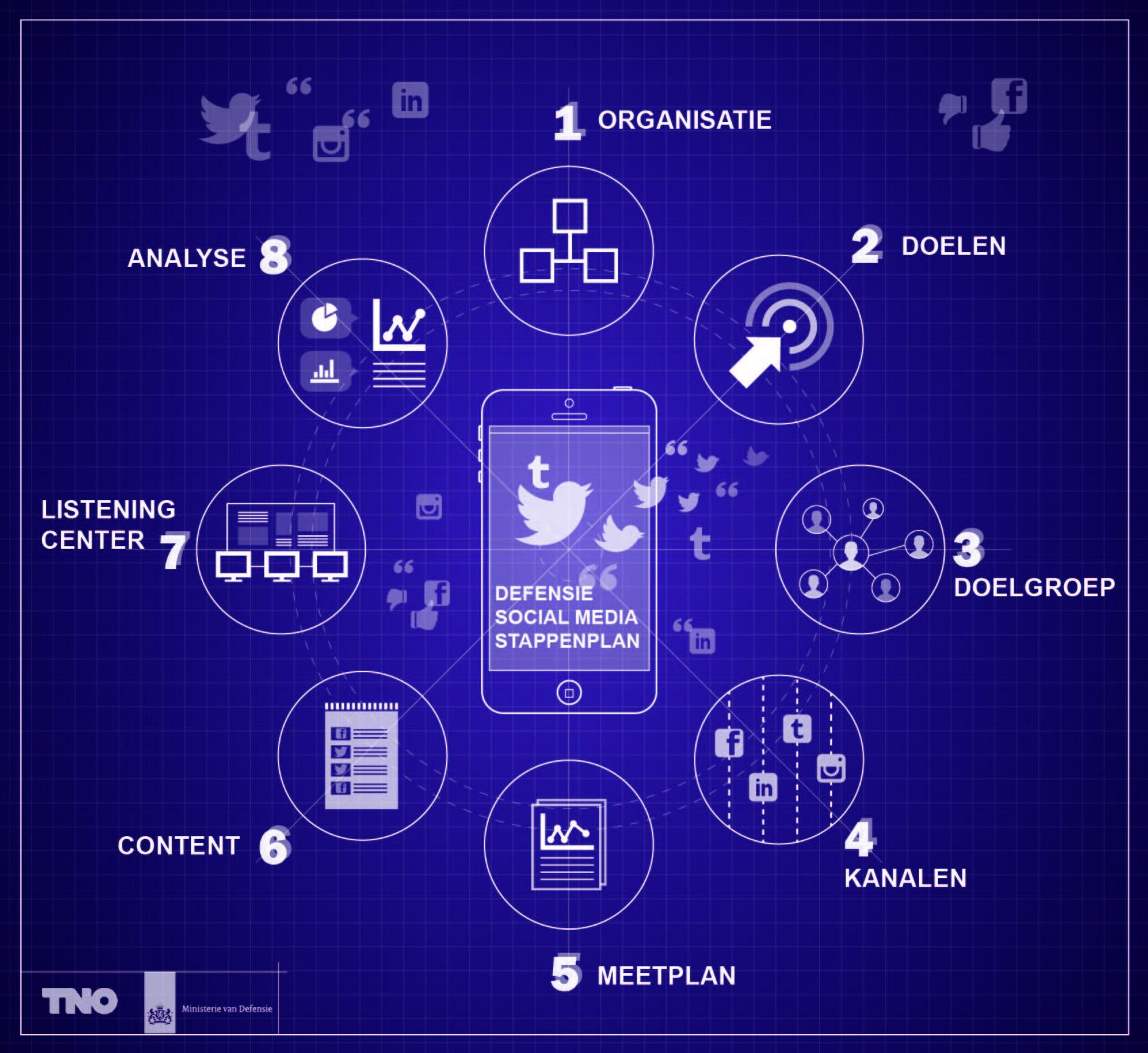 Defensie social media strategie