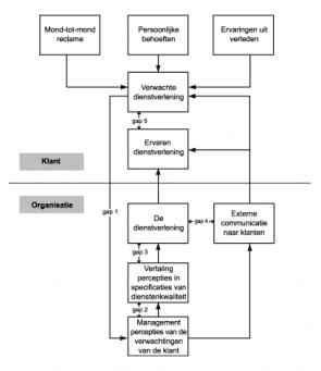 Figuur 1: SERVQUAL model (bron: FMM.nl)