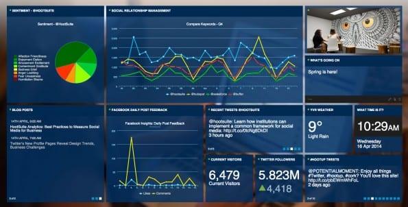 Een social media command center scherm van HootSuite.