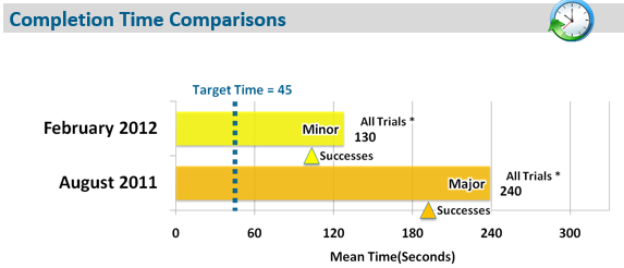 TPI_score TIJD vergelijking aug feb